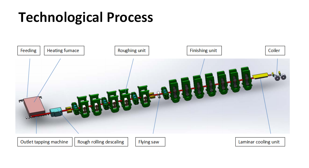 technological process