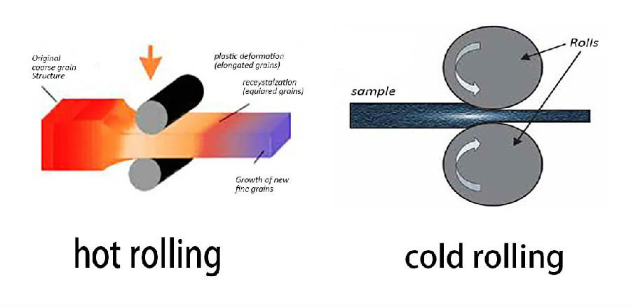 What is the process difference between hot rolling coil production and cold rolling coil production?